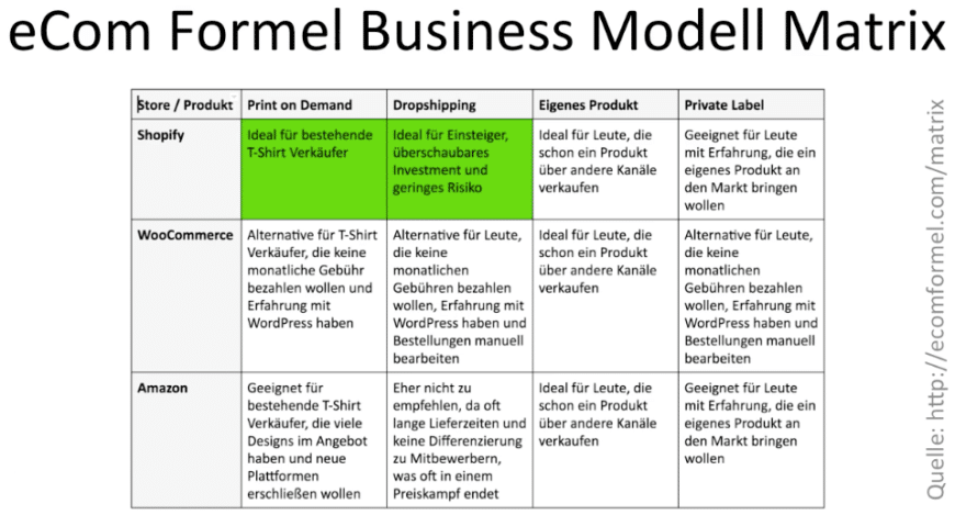 eCom Formel Business Modell Matrix